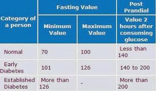 normal blood sugar chart